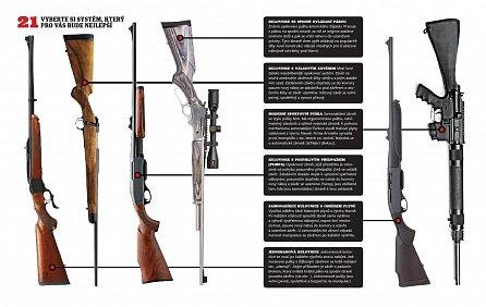Náhled Palné zbraně - Velký obrazový průvodce